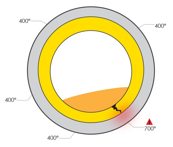 Rotary Kiln Refractory Failure Illustration, Rotary Kiln Shell Hot Spot