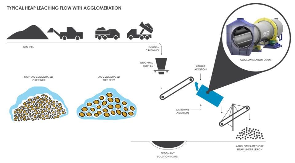Heap Leaching Flow Chart