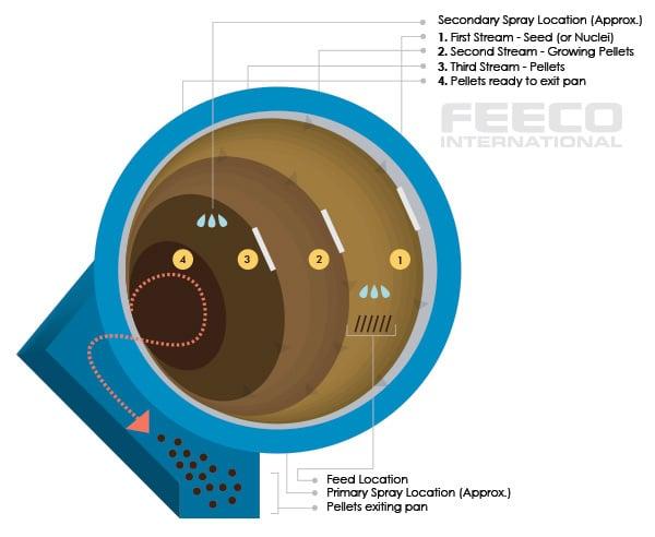 Disc Pelletizer (Pelletiser) diagram