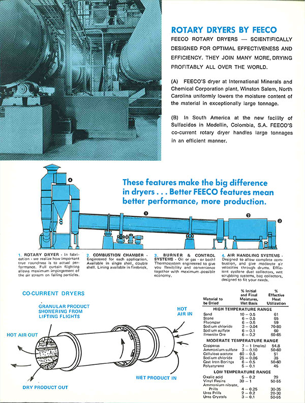 Rotary Dryer (Drier) Ad