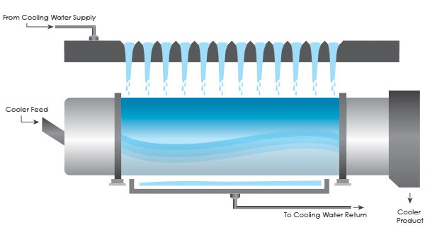 Indirect Rotary Cooler