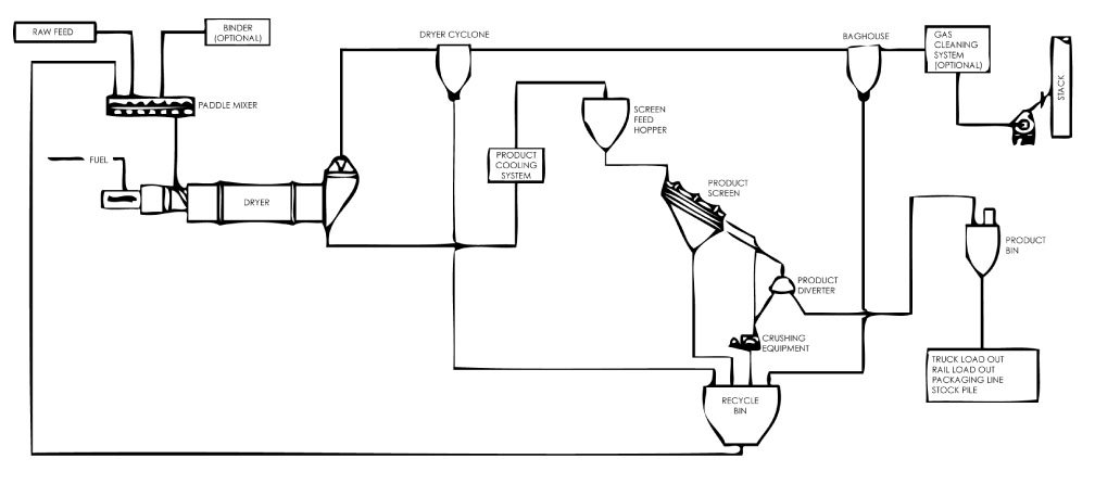 Simplified Mixer to Dryer Granulation Process Flow Diagram