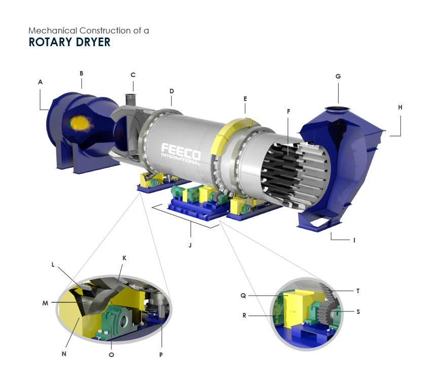 Mechanical Construction of a Rotary Dryer (3D Rotary Dryer by FEECO International)