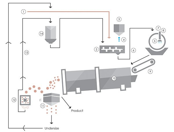 Simplified Pelletizing (Pelletising) Diagram