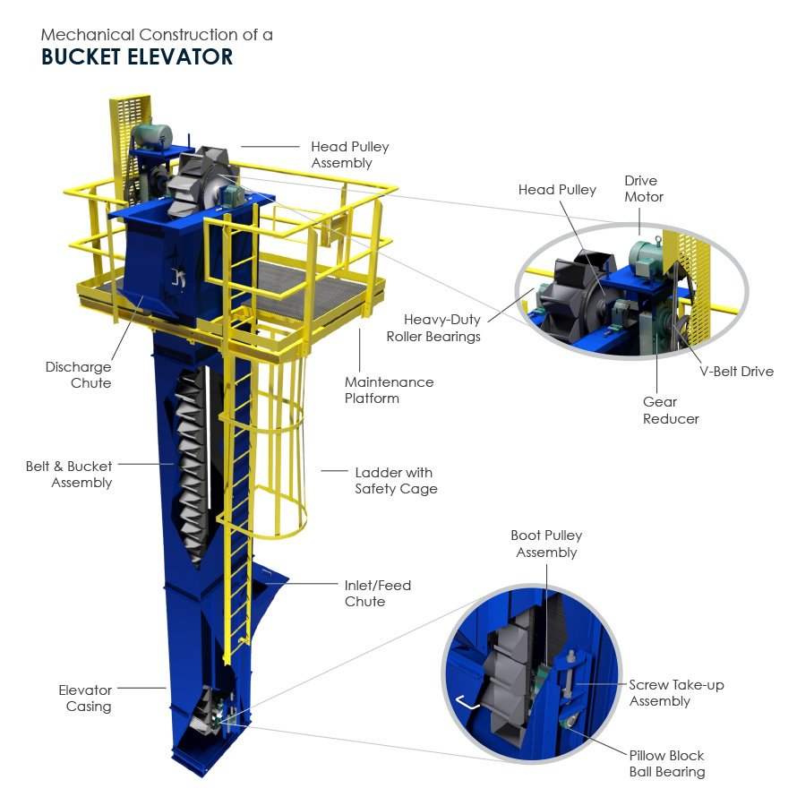 Mechanical Construction of A Bucket Elevator (3D Bucket Elevator by FEECO International)