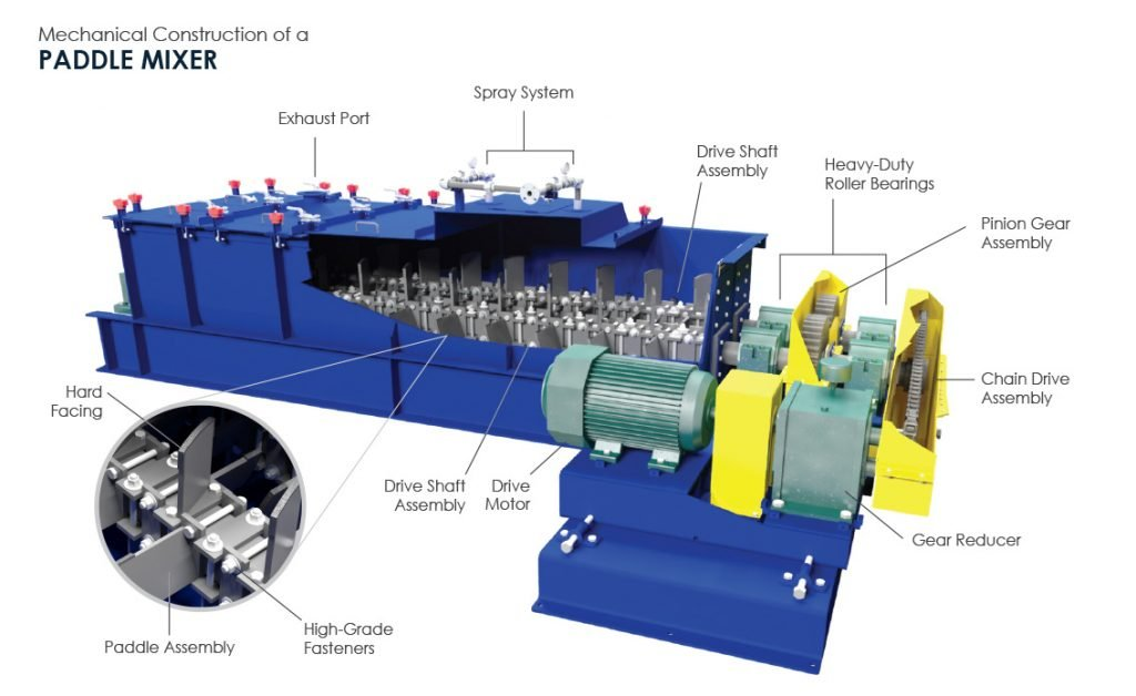 Mechanical Construction of A Paddle Mixer (3D Paddle Mixer by FEECO International)