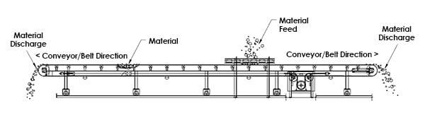 Reverse Shuttle Conveyor