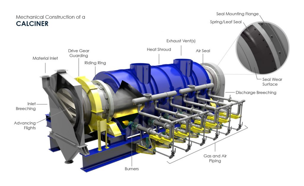 Mechanical Construction of A Calciner (Indirect Kiln) - 3D Drawing by FEECO International