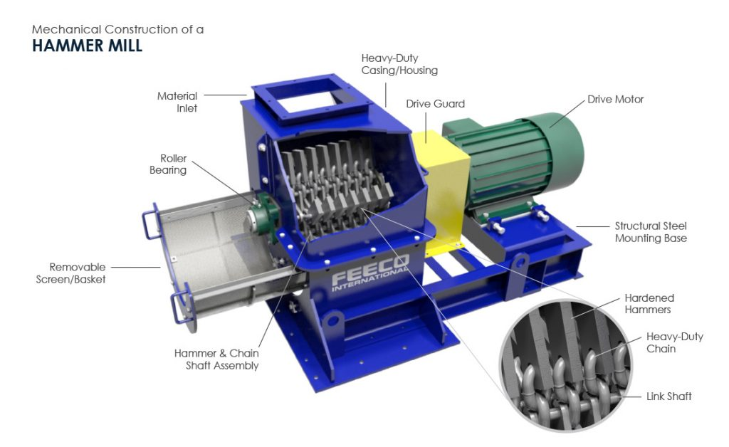 Mechanical Construction of A Hammer Mill - 3D Drawing by FEECO International