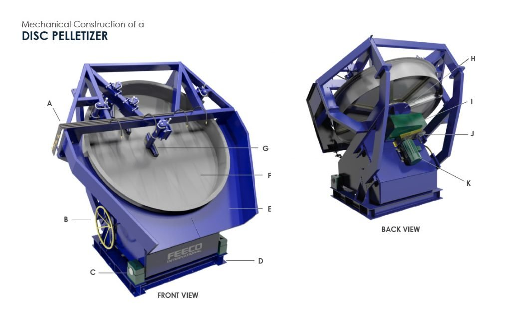 Mechanical Construction of A Disc Pelletizer (Pelletiser) - 3D Drawing by FEECO International