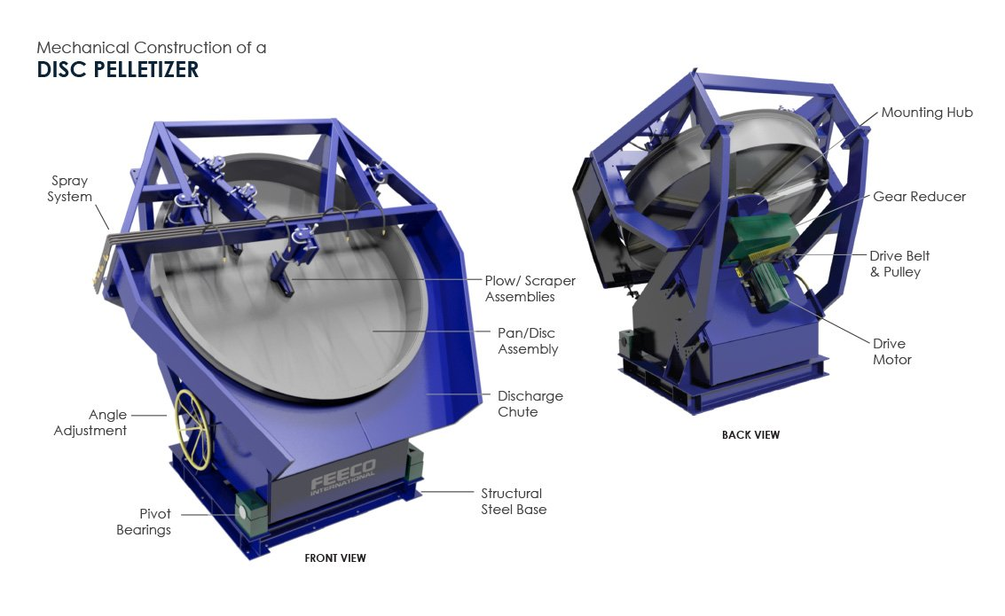 Disc Pelletizers Pan 100 Load Center Wiring Diagram Mechanical Construction Of A Pelletizer 3d Drawing By Feeco International
