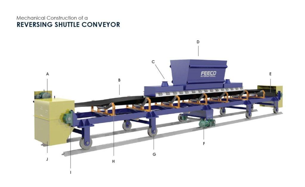 Mechanical Construction of A Reversing Shuttle Conveyor - 3D Drawing by FEECO International
