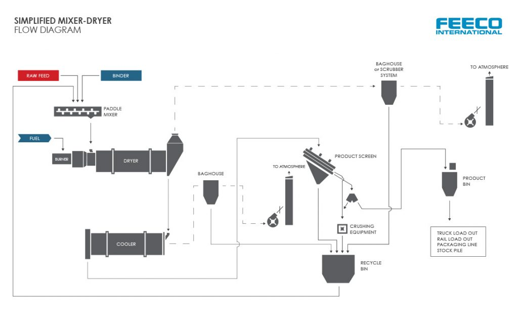 Simplified FEECO International Organics Granulation Mixer-Dryer Flow Diagram