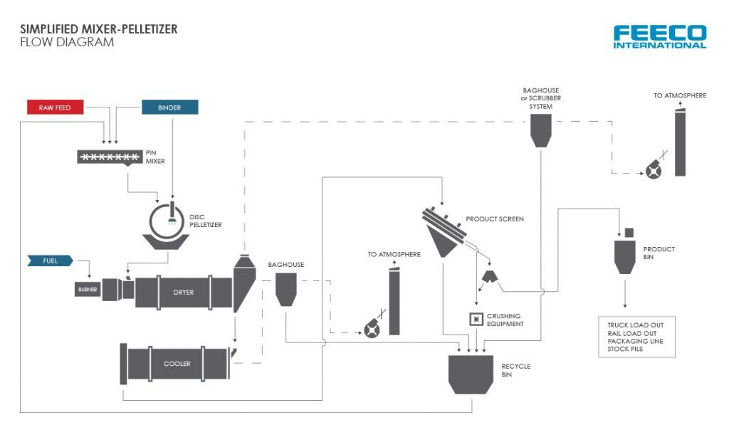 Simplified FEECO International Organics Granulation Mixer-Pelletizer-Dryer Flow Diagram