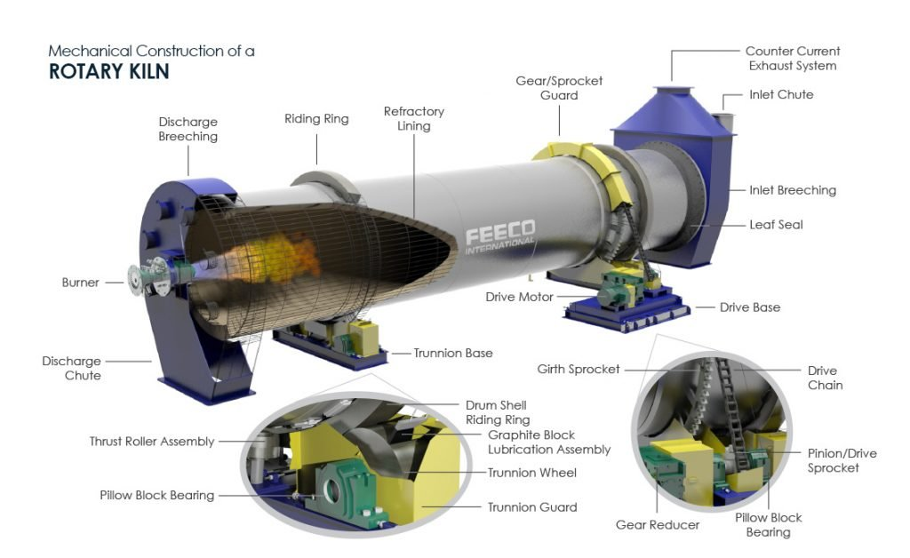 Mechanical Construction of A Rotary Kiln - 3D Drawing by FEECO International