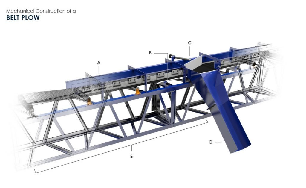 Mechanical Construction of a Belt Plow (3D Belt Plow by FEECO International)