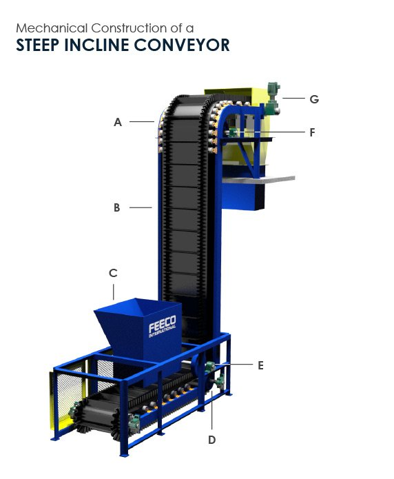 3D Steep Incline Conveyor by FEECO International