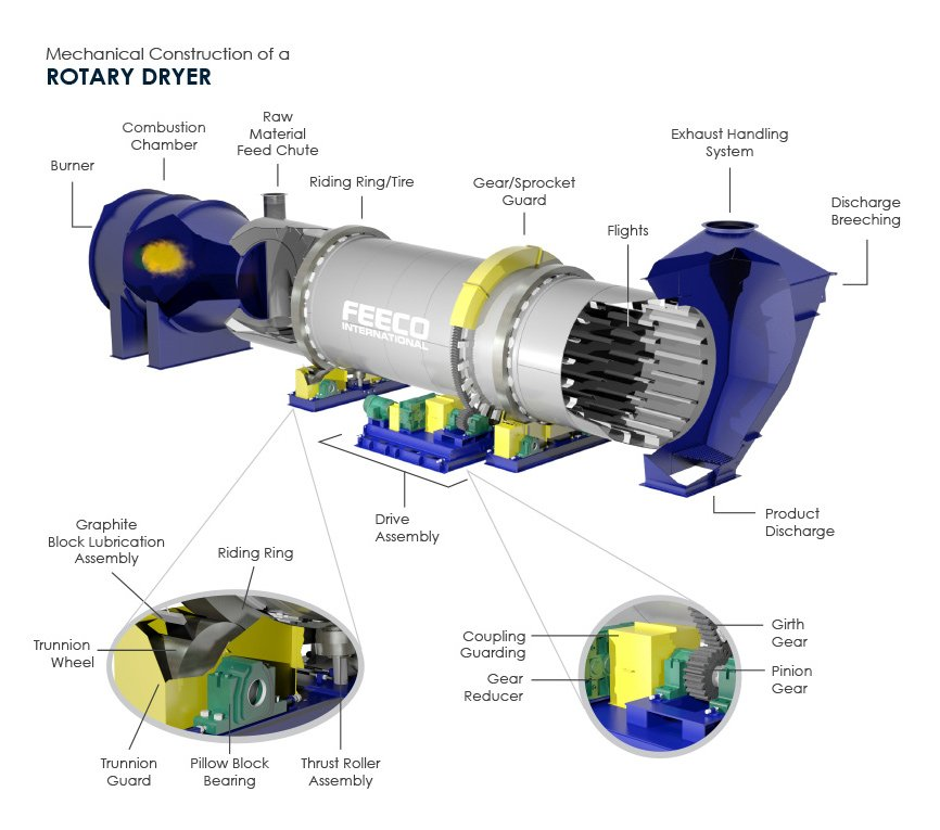 Rotary Dryer (Drier) Components Diagram