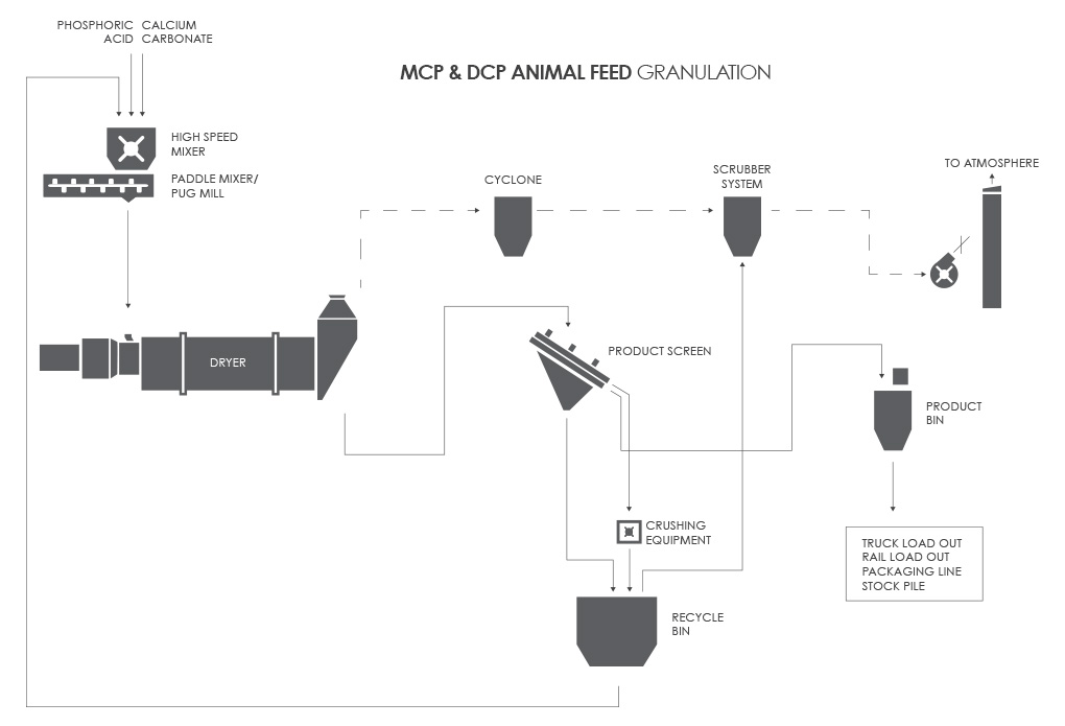 Animal Feed Granulation Process Flow Diagram