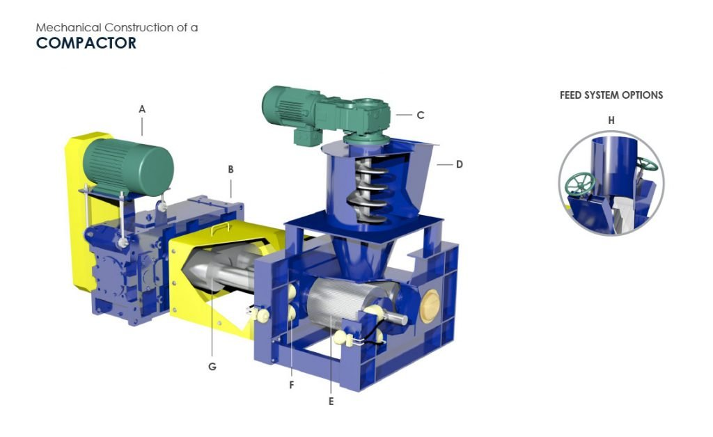 Mechanical Construction of a Compactor (3D Compactor by FEECO International)