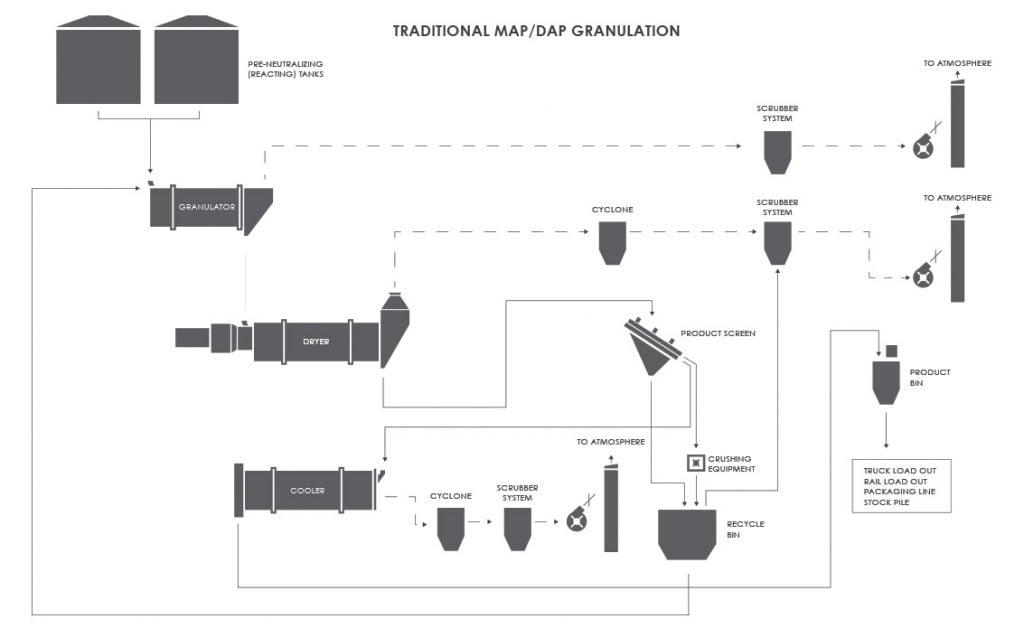 Traditional MAP/DAP Fertilizer Granulation Process Flow Diagram