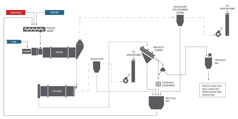 Mixer Dryer (Drier) Fertilizer (Fertiliser) Granulation Process Flow Diagram (PFD)