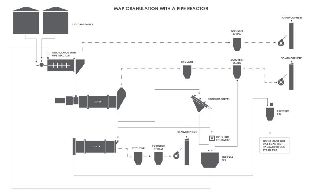 MAP Granulation with a Pipe Reactor Process Flow Diagram