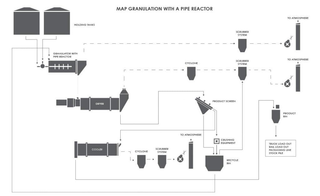 MAP Fertilizer (Fertiliser) Granulation with a Pipe Reactor Process Flow Diagram (PFD)
