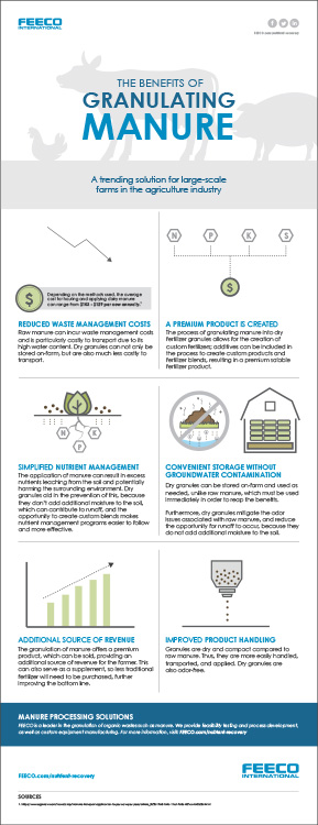 Benefits of Manure Granulation Infographic Preview