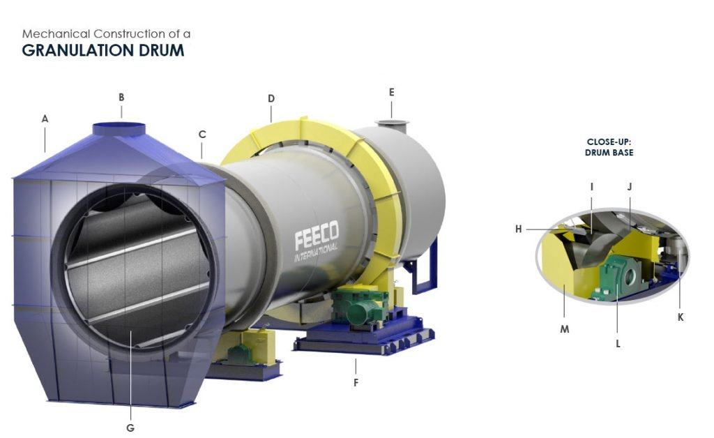 Mechanical Construction of a Granulation Drum (Granulator)