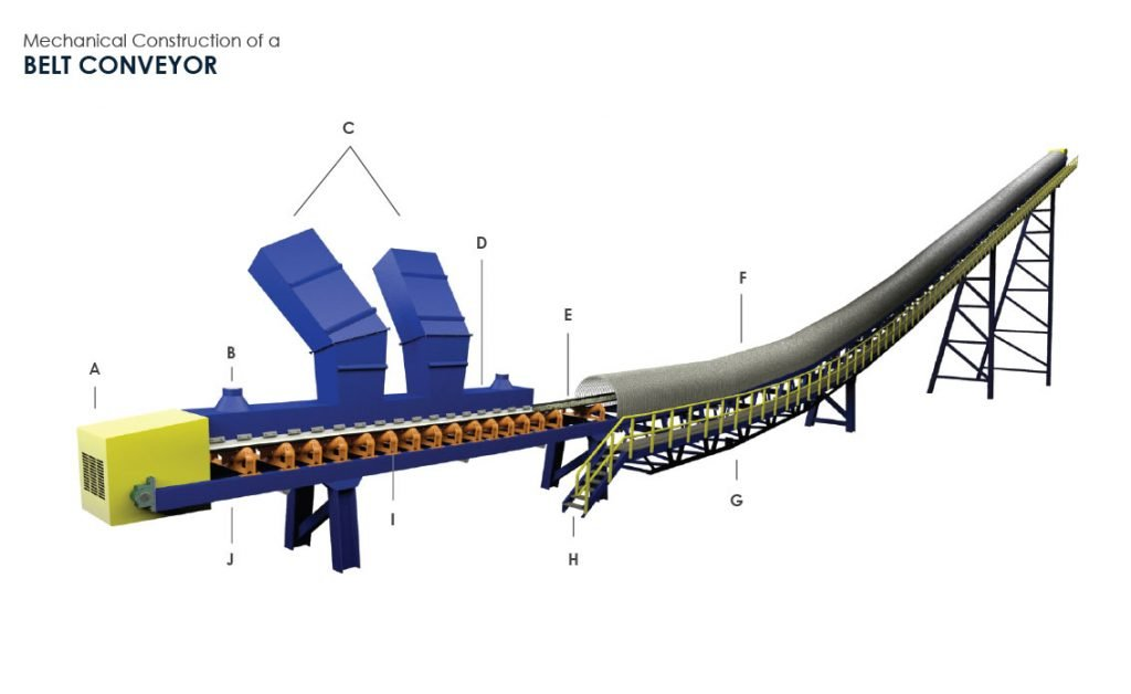 Mechanical Construction of a Belt Conveyor