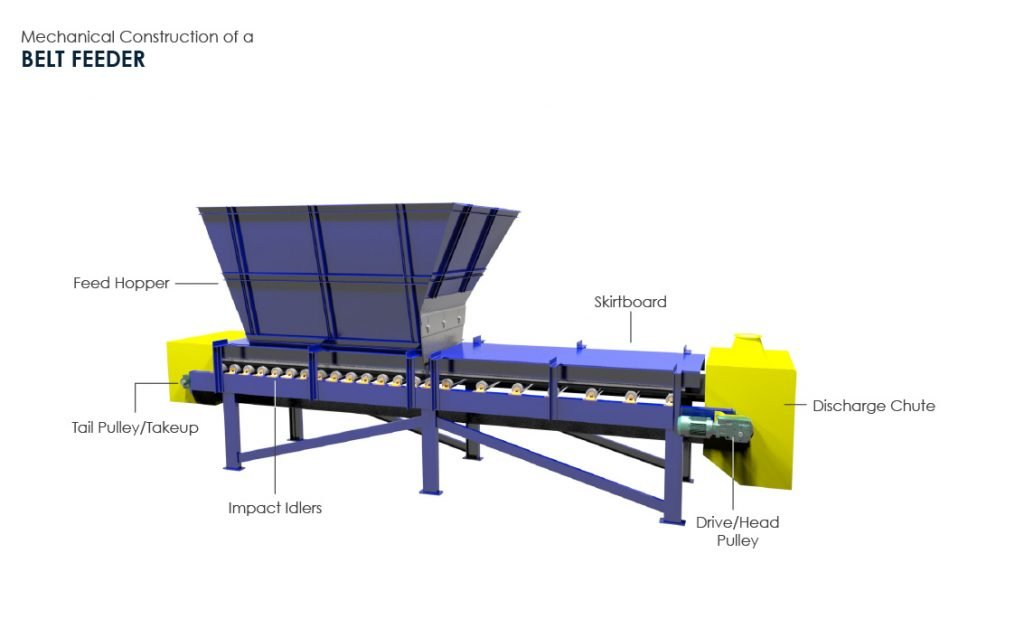 Mechanical Construction of a Belt Feeder with Components List (3D Belt Feeder by FEECO International)