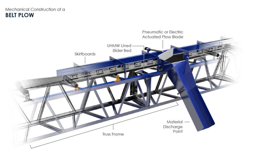 Mechanical Construction of a Belt Plow with Components List (3D Belt Plow by FEECO International)