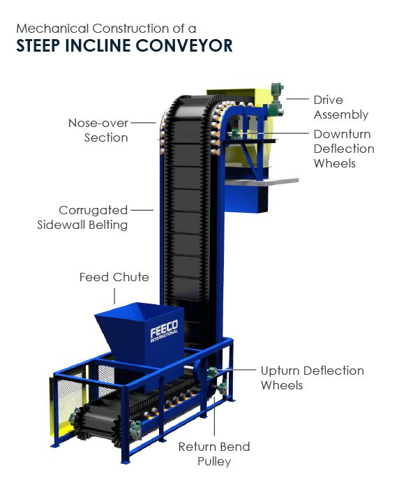 3D Model of a FEECO Steep Incline Conveyor with Labeled Components