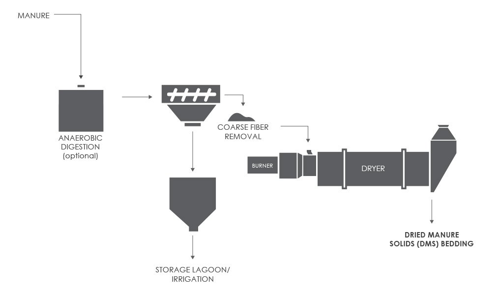 Bedding Recovery Process Flow Diagram (PFD), Bedding Dryer (Drier)