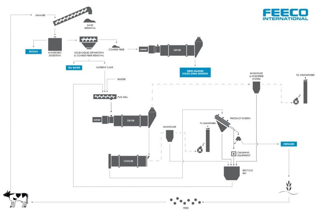 On-Farm Manure Management, Dried Manure Solids Bedding, Manure Granulation