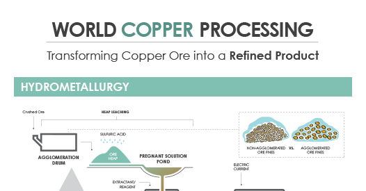 World Copper Processing Infographic
