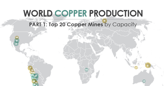 World Copper Production Infographic