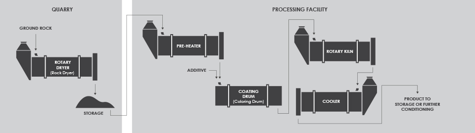 Roofing Granule Process Flow Diagram
