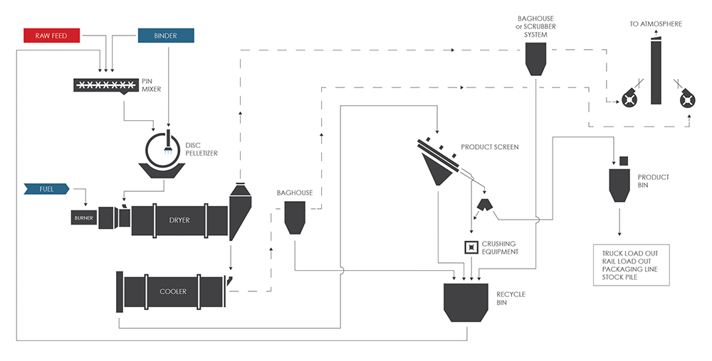Potash Pelletizing (Pelletising) Process Flow Diagram (PFD) with a Disc Pelletizer (Disc Pelletiser, Pan Granulator) and Pin Mixer