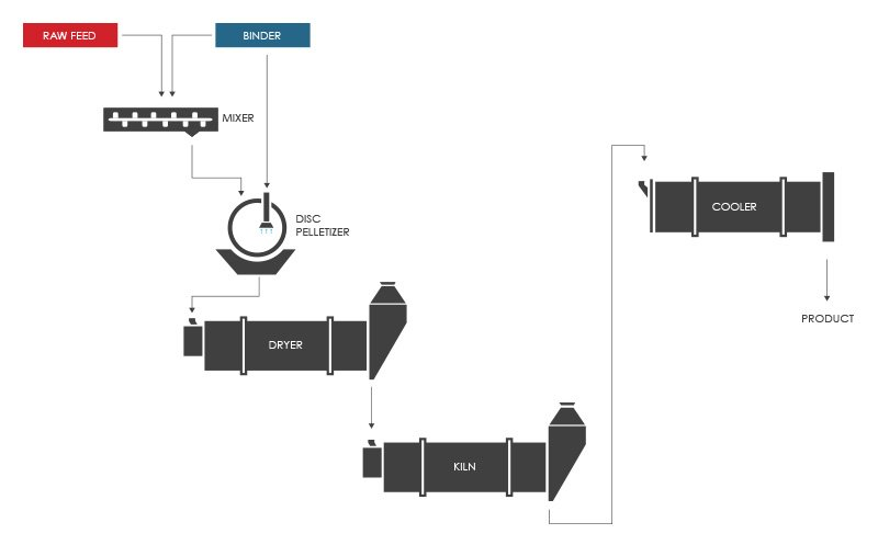 Fly Ash Lightweight Aggregate (LWA) Production Process Flow Diagram