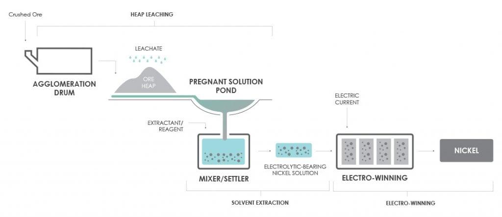Simplified Nickel SX-EW Process Flow Diagram (PFD) With an Agglomerator