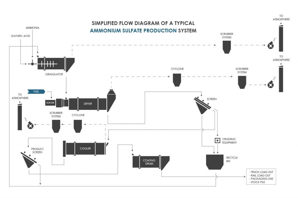 Ammonium Sulfate (Sulphate) Fertilizer (Fertiliser) Granulation Process Flow Diagram/PFD