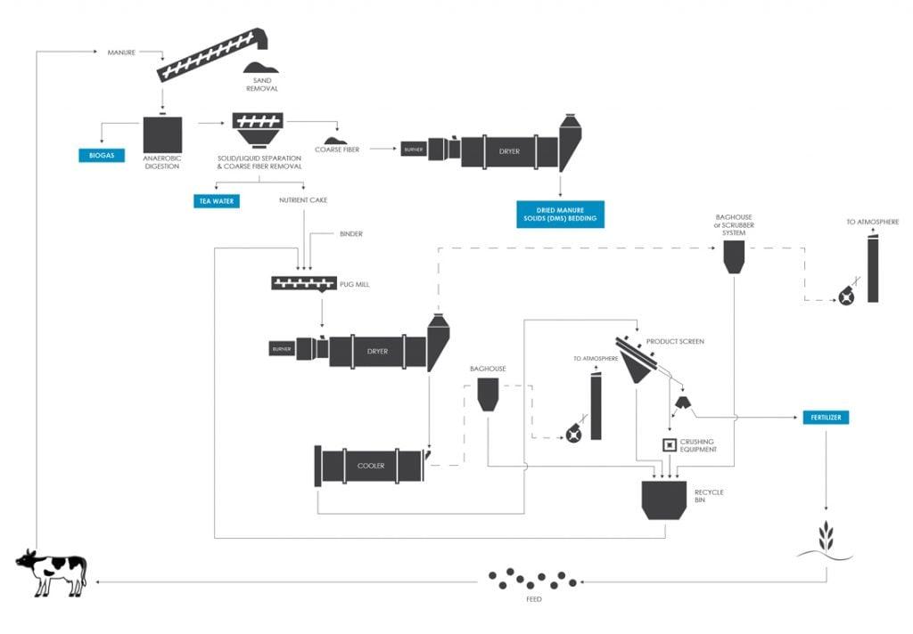Closed Loop On-Farm Manure Management