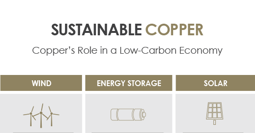 Sustainable Copper Infographic