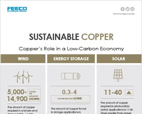 Infographic: Copper in a Low Carbon Economy