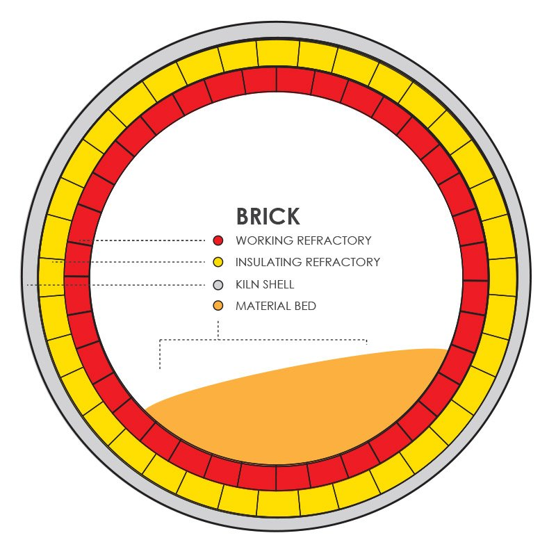 Rotary Kiln Brick Refractory Illustration
