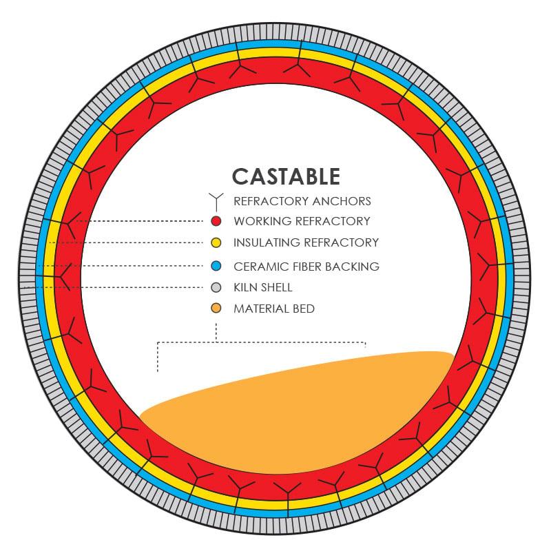Rotary Kiln Castable Refractory Illustration
