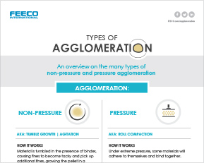Infographic: Types of Agglomeration