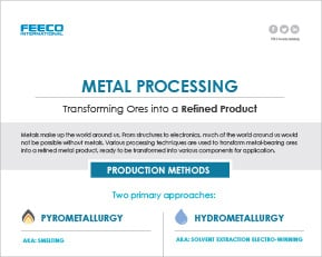 Metal Processing Infographic